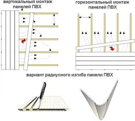 монтаж пвх панелей схема